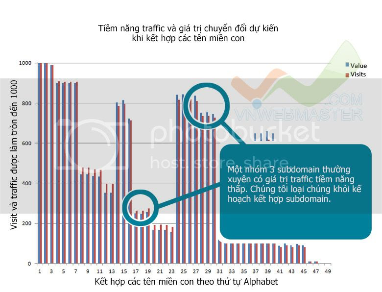 Subdomain: Cân bằng traffic và giá trị khi hợp nhất subdomain