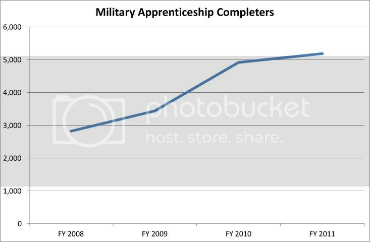 Military Apprenticeship Completers