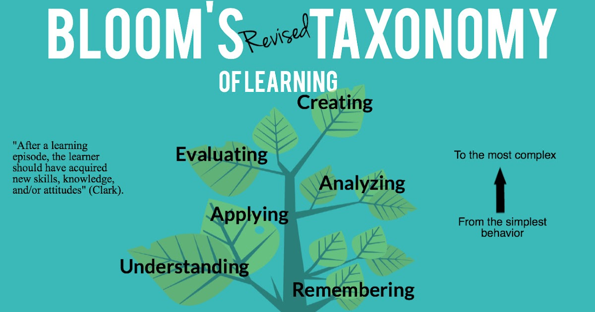 A Good Visual On Bloom's Revised Taxonomy of Learning