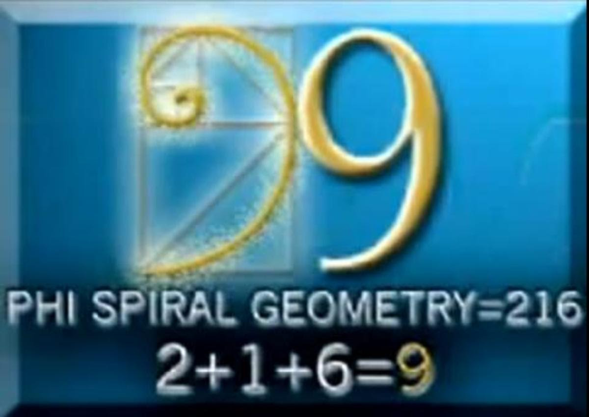 Nine looks like PHI, the golden mean ratio, and is an upside down 6.  216 is the smallest cube that's also the sum of three cubes 3,4, and 5 cubed to get 6 cubed, 6x6x6= 216 digits add up to 9.
