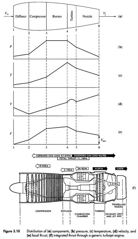 As it related to both turbofan and turbojet engines, how