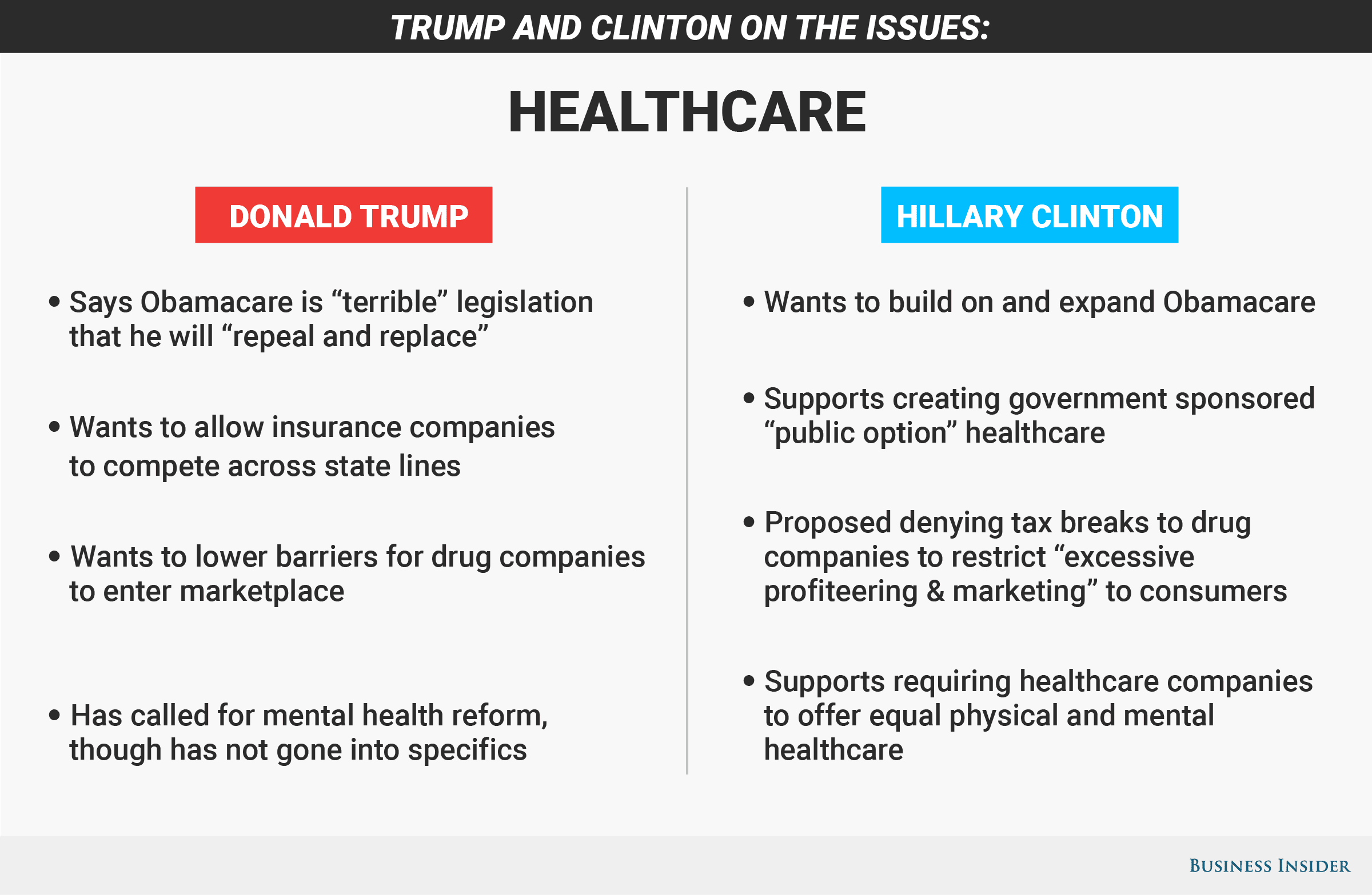 Hillary Clinton and Donald Trump healthcare issue ...