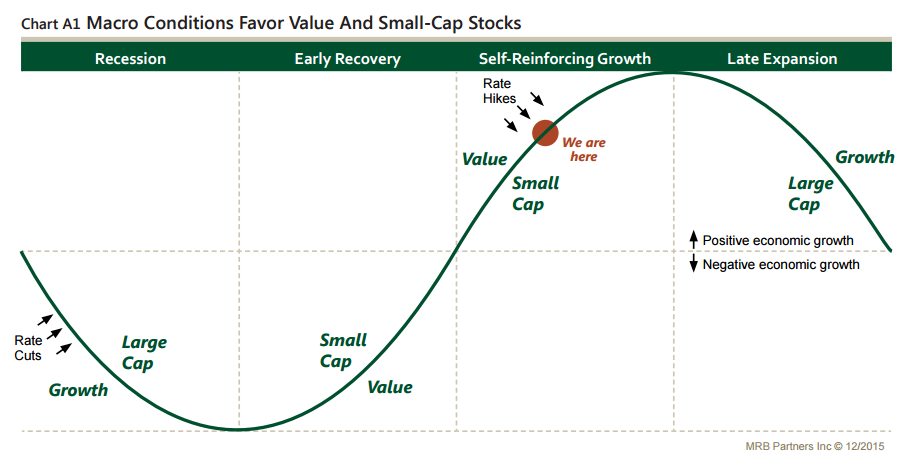 Business Cycle - Style and Market-Cap Historic Preferences ...