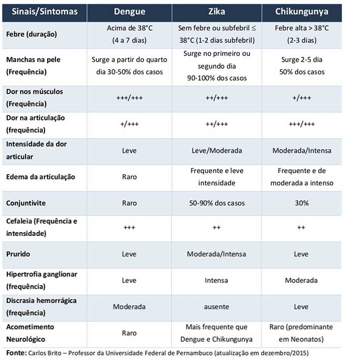 Diferenças entre zika-dengue-chikungunya