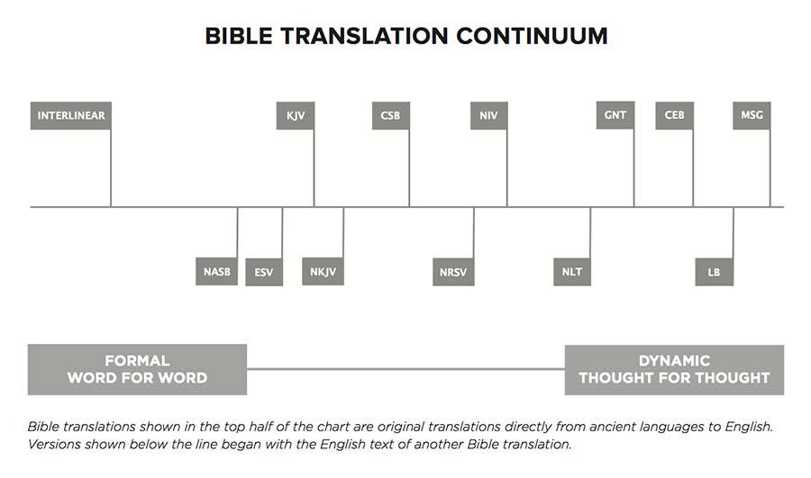 The Csb Translation Philosophy Optimal Equivalence Csb
