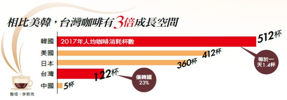 相比美韓,台灣咖啡有3倍成長空間