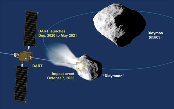 An infographic that outlines NASA's DART mission to the Didymos asteroid system.