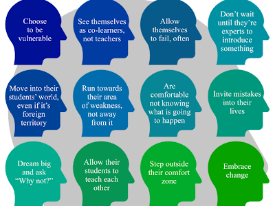 These Are The  16 Attributes of The Modern Educator