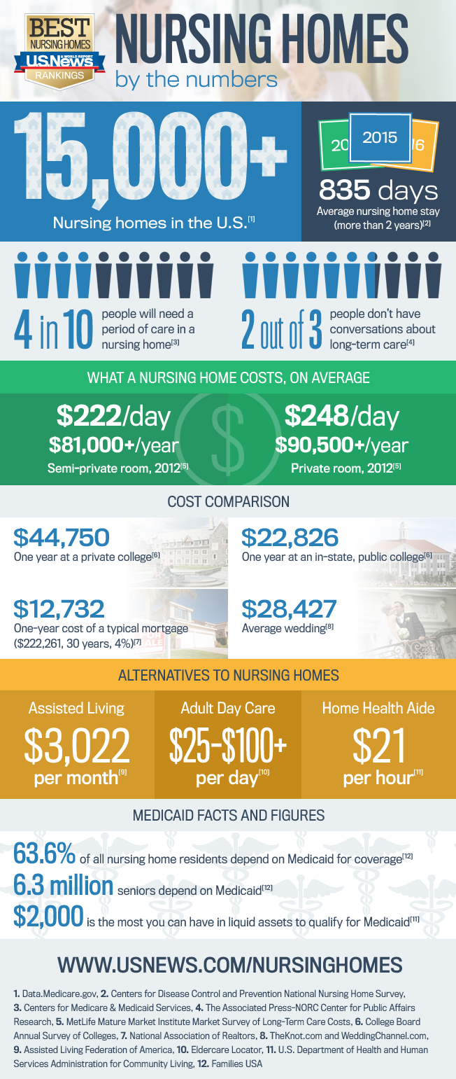 Infographic: A Guide to Nursing Home Costs | Best Nursing ...