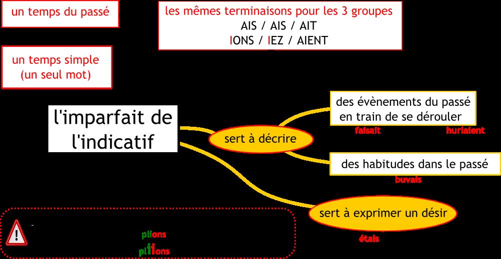 Imparfait - mapa myśli 1 - Francuski przy kawie