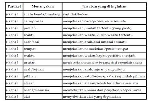 soal bahasa indonesia jelaskan pengertian  fungsi