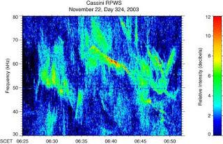 Extraños sonidos de las emisiones de radio de Saturno