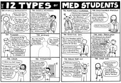 12 tipos de estudiantes de Medicina
