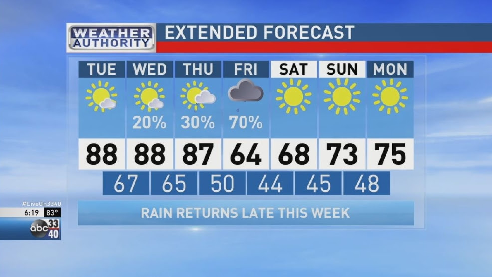 ABC 33/40 Weather Authority | Big Changes Late This Week | WBMA