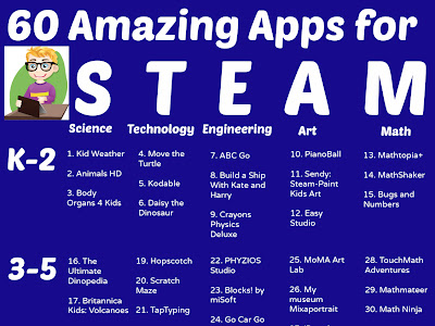Top 60 iPad Apps for Teaching STEAM Organized by Grade Level
