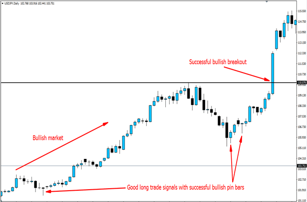 The Truth About Trading Daily Timeframe Nobody Tells You