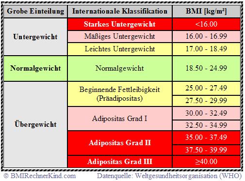 Heklepinnes: Frau Ausrechnen Bmi Tabelle