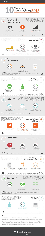 Blogging, Social Media, Content Marketing, Customer Journey, Big Data, Marketing Automation Content Marketing trends 2015