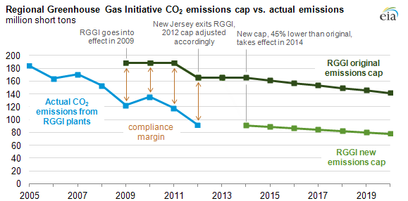Graph of RGGI CO2 emissions cap vs actual emissions, as explained in the article text