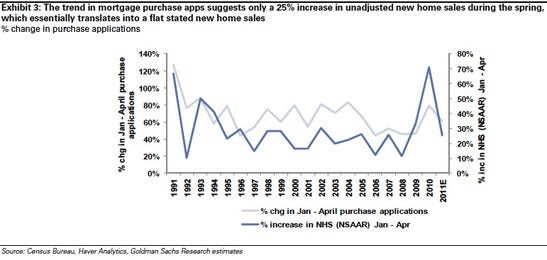 Weak growth in mortgage apps translate into seasonally-adjusted flat new home sales
