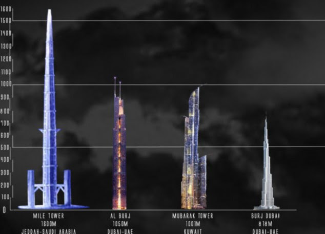 The structure will be twice the height of the world's current tallest skyscraper, the Burj Khalifa in Dubai, and FIVE times as tall as Britain's highest building, The Shard