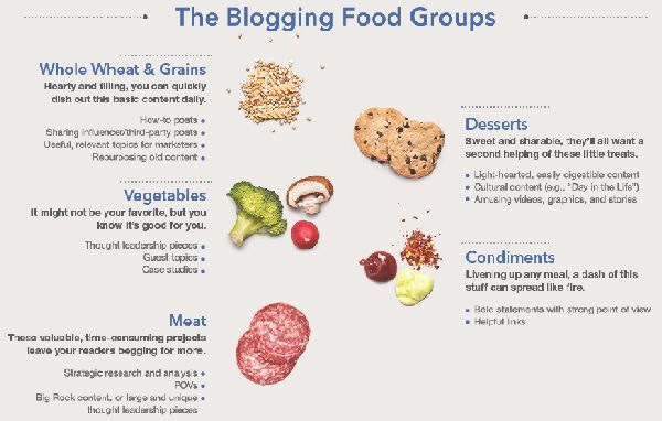 Blogging Food Groups