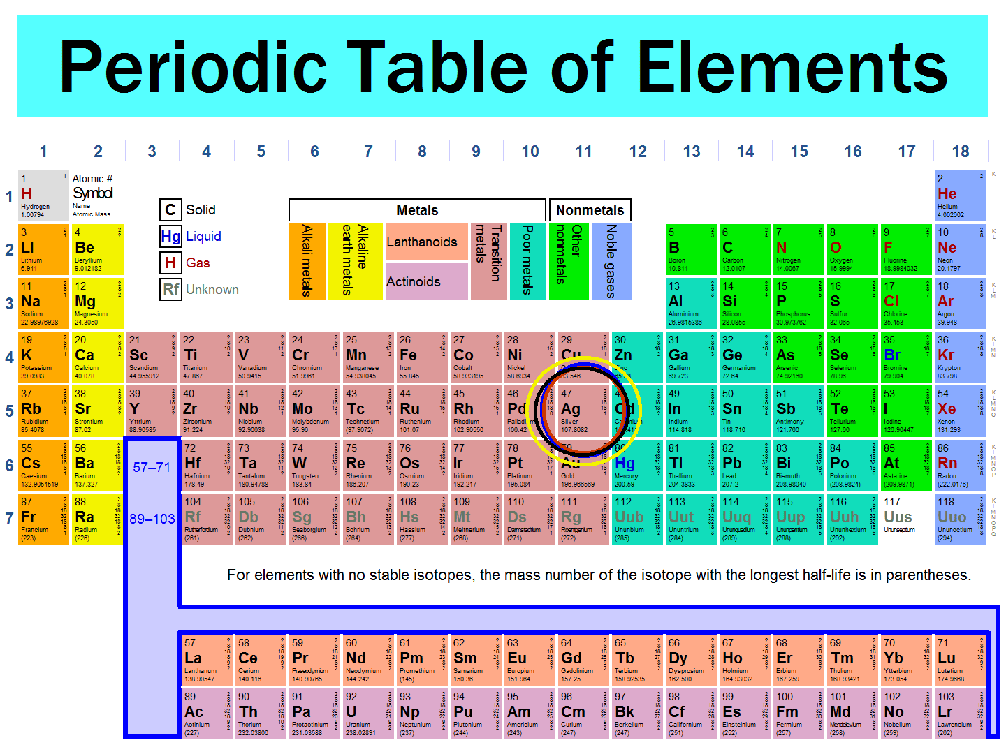 Periodic table trends quiz and answers trends quiz answers periodic and table 10slc grade for note metalsilver chemistry urtaz Image collections