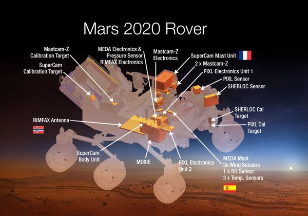 A diagram that shows all of the science instruments that will fly aboard the Mars 2020 rover.