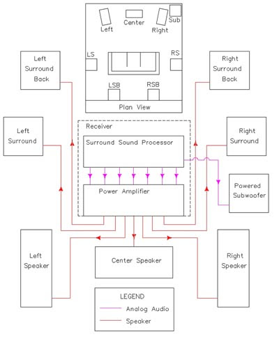 Wiring Diagram For Home Stereo System | Home Wiring and Electrical ...