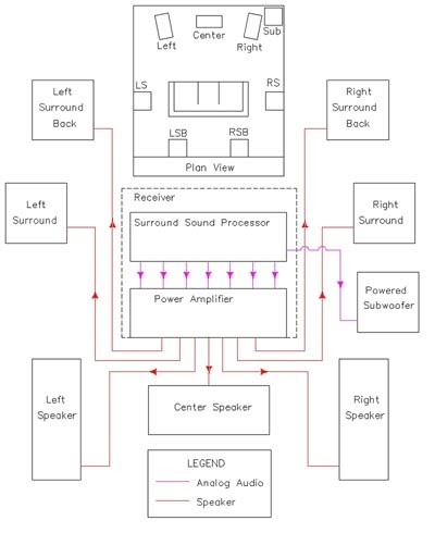 basics home theatersample wiring diagrams entertainment. Black Bedroom Furniture Sets. Home Design Ideas