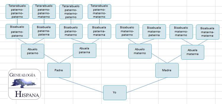 Cómo Designamos A Nuestros Parientesmanual De Genealogía Manual