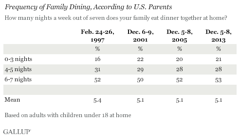 Frequency of Family Dining, According to U.S. Parents