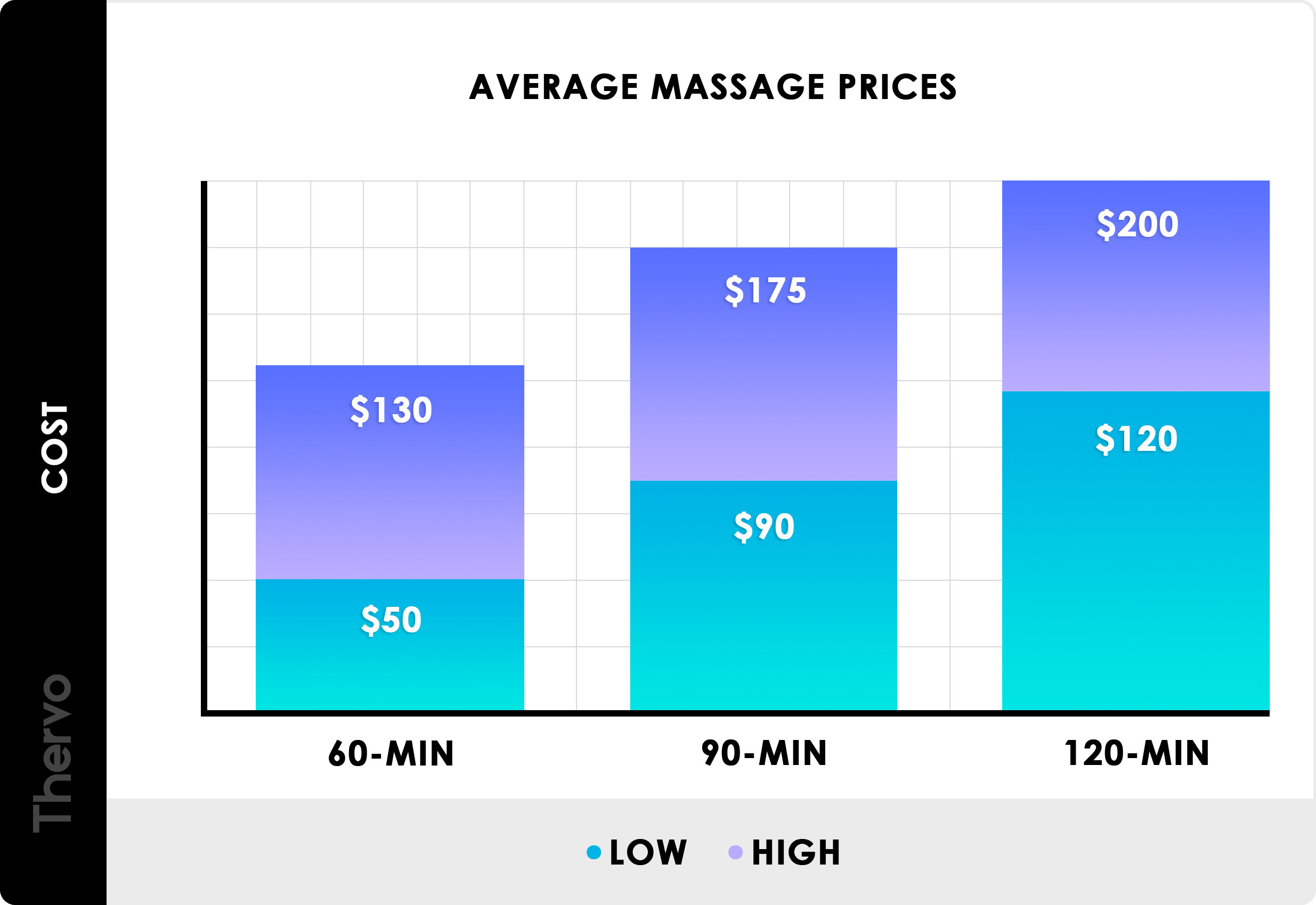 2020 Massage Prices Average Massage Therapy Cost Near Me
