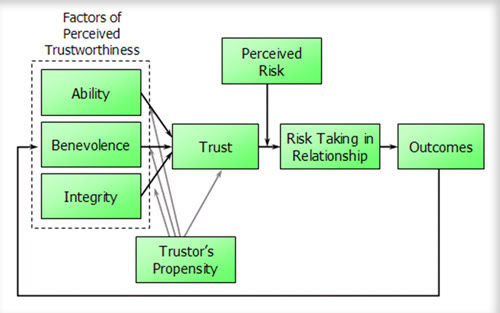 Diagram of Trust - Mayer