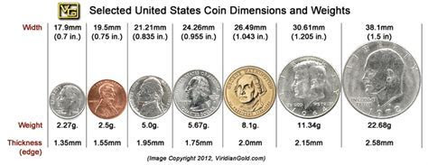 Guide to Jewelry Size and Weight by Comparison with USA Coins