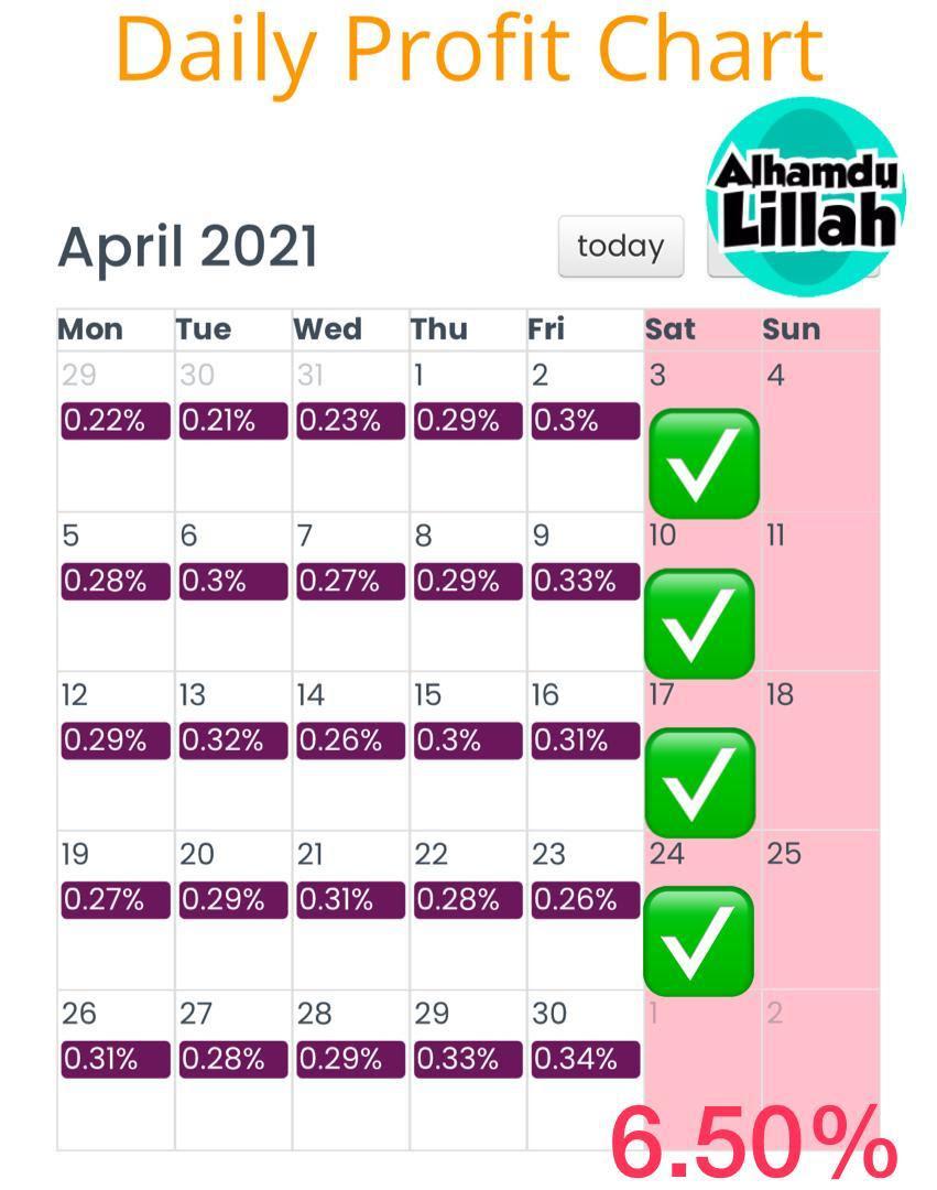 profit terkumpul peserta b4u untuk bulan april 2021