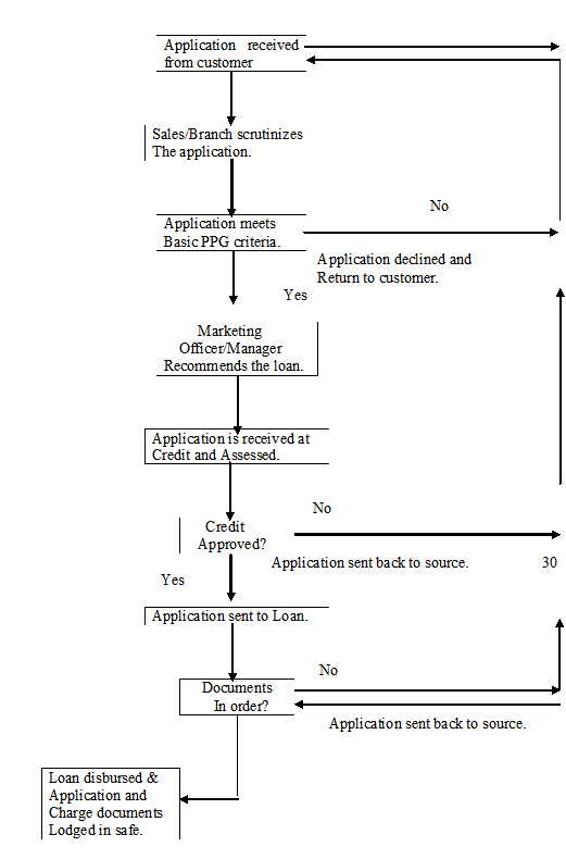 Process Flow Chart of Loan processing1