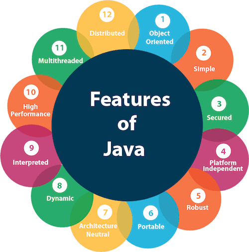 JAVA WITH SUMAN: FEATURES OF JAVA