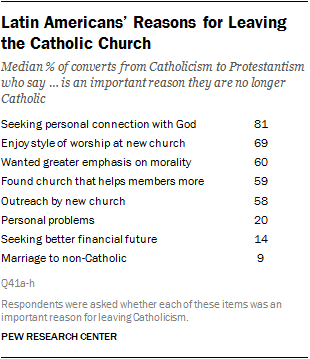 Religious Conversion In Latin America How We Surveyed People On