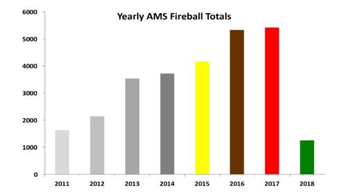 AMS Year Fireball Totals as of 3/2018