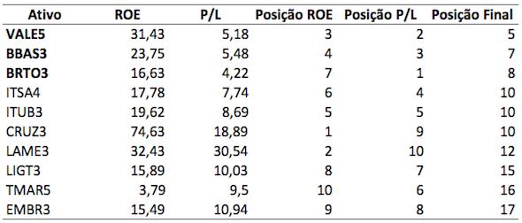 Resultado da Fórmula Mágica de Greenblatt