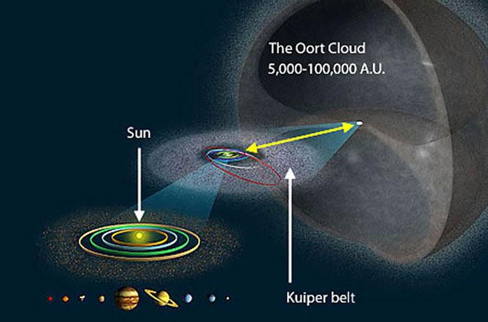 Oort-Cloud-wiki-commons
