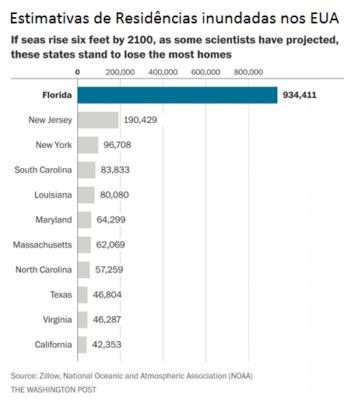 A Elevação Do Nível Do Mar E Os Prejuízos Para O Mercado Imobiliário Dos EUA