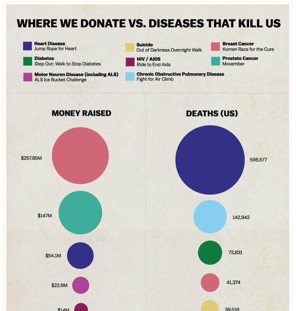 Makeover Monday: Where We Donate Vs. Diseases That Kill Us
