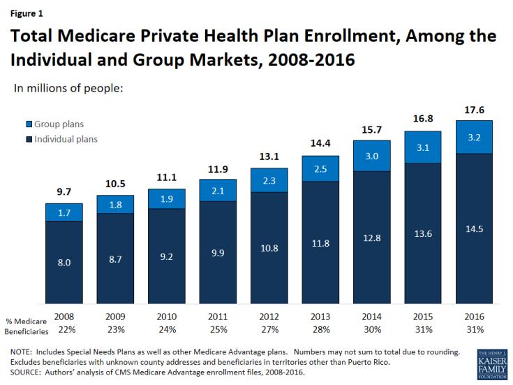 Explaining the growth in Medicare Advantage   Academy Health