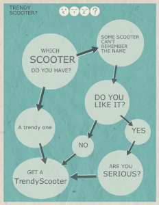 How-Choose-A-TrendyScooter