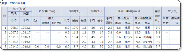 http://www.data.jma.go.jp/obd/stats/etrn/view/daily_s1.php?prec_no=44&prec_ch=%93%8C%8B%9E%93s&block_no=47662&block_ch=%93%8C%8B%9E&year=2008&month=01&day=12&view=p1