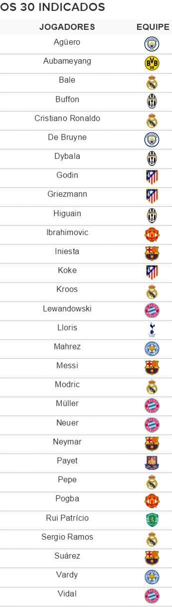 Bola de Ouro lista 30 indicados Neymar Messi Cristiano Ronaldo (Foto: GloboEsporte.com)