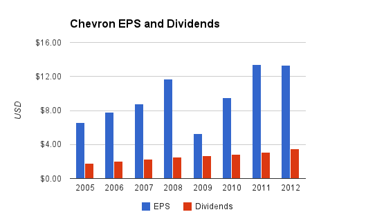 Chevron Dividends