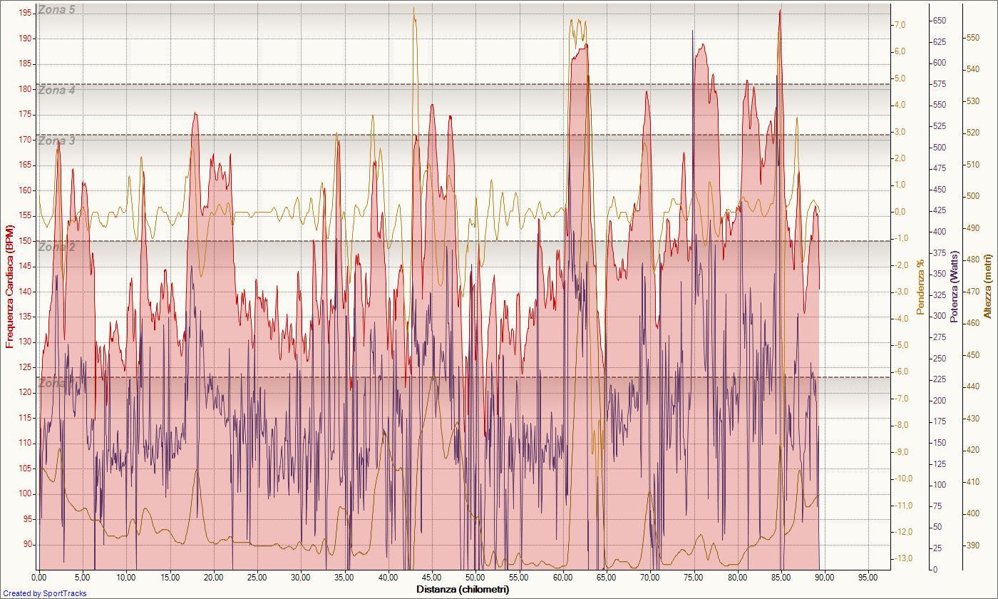 ciclismo-25-01-2009-frequenza-cardiaca-distanza